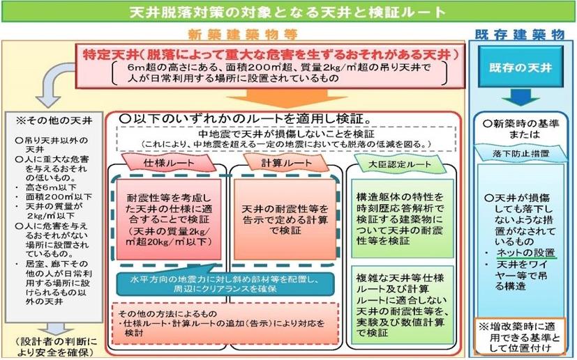 フェイルセーフネットシステム工法検証ルート図