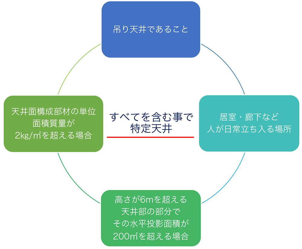 膜天井定義